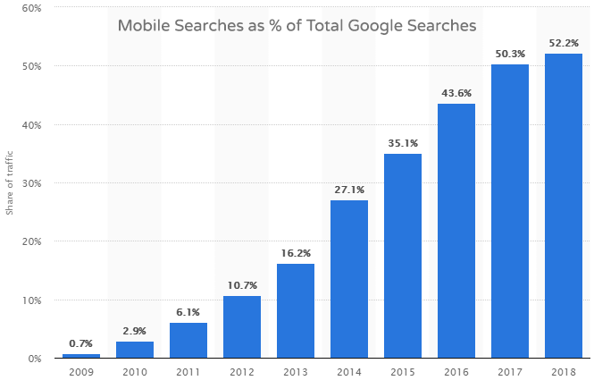 A graph depicting Google mobile searches as % of total searches, with mobile searches on the rise